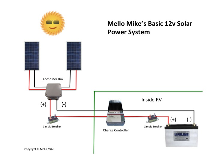 Building A Low Cost Rv Solar Power System Truck Camper